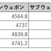 カタールのサブウェポンダメージはメインの20%(ダブルアタックLvに依存)