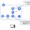 マイクロサービスのTelepresenceを使ったローカル開発環境の話