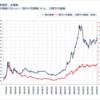 金価格が上昇 貴金属を買うより金の積立をしてお金を増やそう