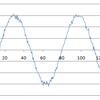 畳み込みによるデータの平滑化