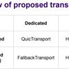 WebTransportの方向性 (2021年1月の中間会議をうけて)
