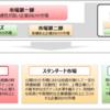 東証再編 プライム・スタンダード・グロースの3市場を開設