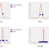 ベイズ推定による正規分布の推定のコード