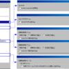 どのブラウザだとExploitコードが実行されてしまうのか確認してみる
