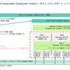 vSphere with Tanzu ラボ環境構築。Part-06: ホスト トランスポート ノード準備編