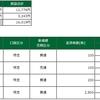 デイトレ結果(2021/5/11-12)