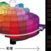 色の三要素、色相・明度・彩度。マンセルの色立体。sRGBカラートライアングル。網膜の視細胞、錐体細胞。
