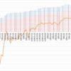 【トラリピ2すくみ】トラリピのメキシコペソ円2すくみ検証。第71週 (5/22)は年利換算0%。ペソ円も少し落ちました。