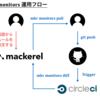 Mackerel の監視ルールをバージョン管理して CircleCI でテストする
