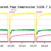 MySQL5.7でInnoDBのTransparent Page Compressionを試してみる Part1