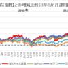 米国株3年半運用【資産2倍】【テスラでテンバガー達成】