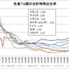 先進7ヵ国の合計特殊出生率(1960~2014年)