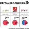 東京都知事選挙 各候補のテレビメディア露出時間と得票数の比率について