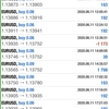 【 6月 11日 】FX自動売買記録:ユーロドル