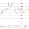 【投資戦略】ローランドディージー(6789)の株主優待先回り投資を検証する