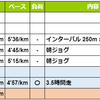 週報:第25週:富士登山競走中止