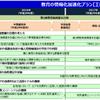 教育の情報化加速化プラン(文部科学省)