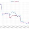 今週(9/24~28)のEA運用結果 -275,917円(-12.1pips)  Flashesさんの成績やいかに。。