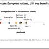 移民の経済効果に肯定的な北欧や英国、懐疑的な南欧