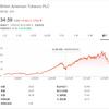米国FDAがメンソールたばこ禁止方針発表による株価急落が【BTI】ブリティッシュ・アメリカンて・タバコの購入チャンスとなるか?