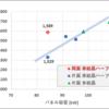 両面パネル vs 片面パネル(7/23~30)