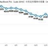 MacBook Pro(Late 2016)をクラムシェルモード化して使用〜バッテリーの状態をご報告⑰2018/04