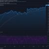 2021-4-10 今週の米国株状況