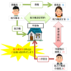 ≪宅建試験対策≫抵当権と賃借権の優劣