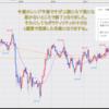 FX米ドル見通しチャート分析|環境認識、初心者へ2020年9月第3週