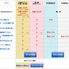 新しいiPadのRetinaディスプレイで快適に閲覧できる「日経電子版」