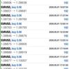 【 5月 1日 】FX自動売買記録:ユーロドル