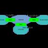 Cisco 機器と IPsec