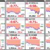 8/11現在のポートフォリオ、利益が着々と増えています。(昭和電工、AAPL、MSFT等)