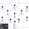 2021 FC東京の編成について考えよう