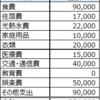"""老後に""""1億円""""必要というのは嘘"""