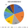 SBIネオモバイル証券を利用した高配当株投資について(保有している銘柄紹介)