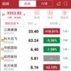 中国株日記-QIHU360(奇虎360)、14連続ストップ高。もう一生買えないかも。