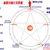 金星が描く五芒星 ~太陽系は美しく調和した法則で成り立っている~