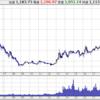 マザーズ指数チャートとgr125255グラフ