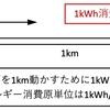 【技術解説】「エネルギー消費原単位 kWh/car・km」(鉄道用語)の紹介