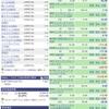 【1月20日】米国株運用実績&取引詳細