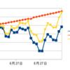 【メキシコペソスワップ投資】今週の投資報告 10月第3週