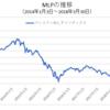 MLPはキャッシュフローが右肩上がりでも、原油が下落しても株が下落しても一緒に下がる