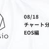 チャート分析 EOS編 (08/18) 追記あり