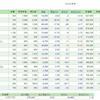 3/28の損益・PF(-38,733円)