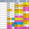 大阪杯 過去好走馬傾向2020【過去成績データ】