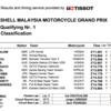 ★MotoGP2016マレーシアGP Q1結果