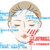 顔のシミの原因解説!内臓からのサイン見逃さないで!