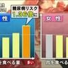 赤身の肉多く食べる男性 糖尿病リスク高い