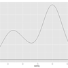 ggplot2を使って、データ分布を要約する-2